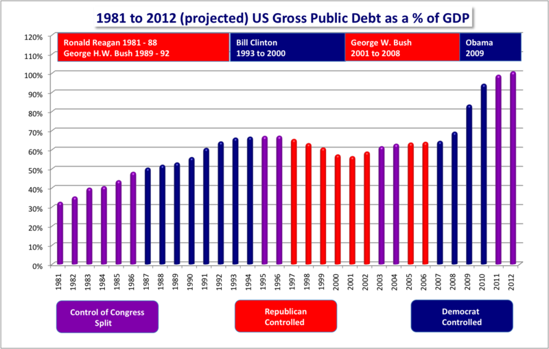 US Federal Debt