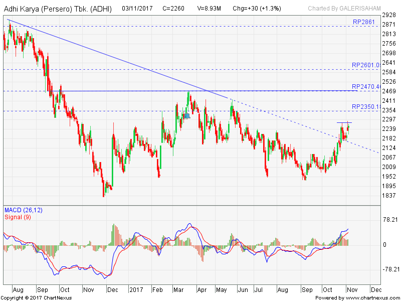 ADHI Break Down Trend Resist Line, Buy