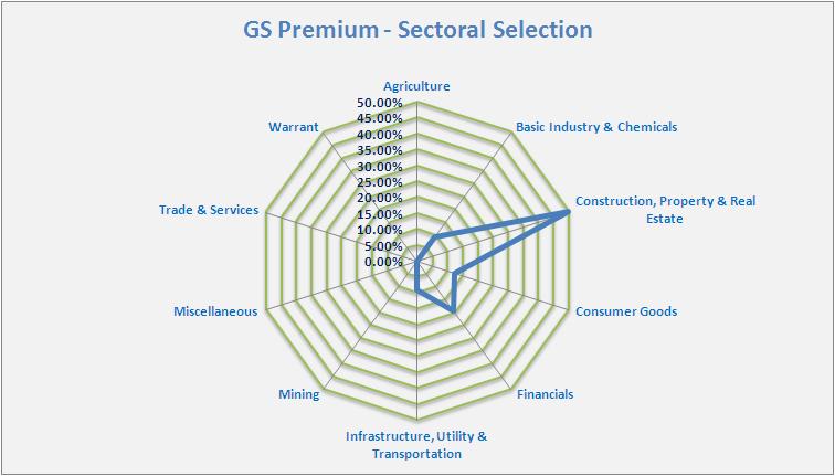 GSP-Sektoral-15-01