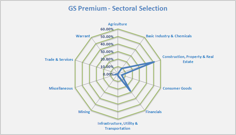 GSP-Sektoral-15-02