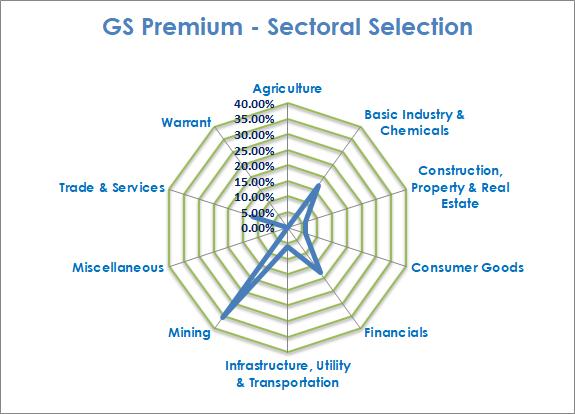 Kinerja GS PRO Juli 2017 +18.15% vs IHSG 10.15%