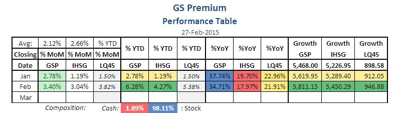 GSP-Tabel-15-02