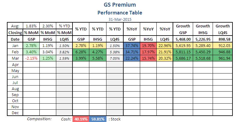 GSP-Tabel-15-03