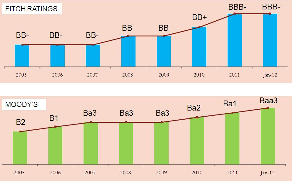 Indikator - Debt Rating Indo