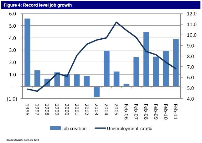 Indikator - Job Creation Indo