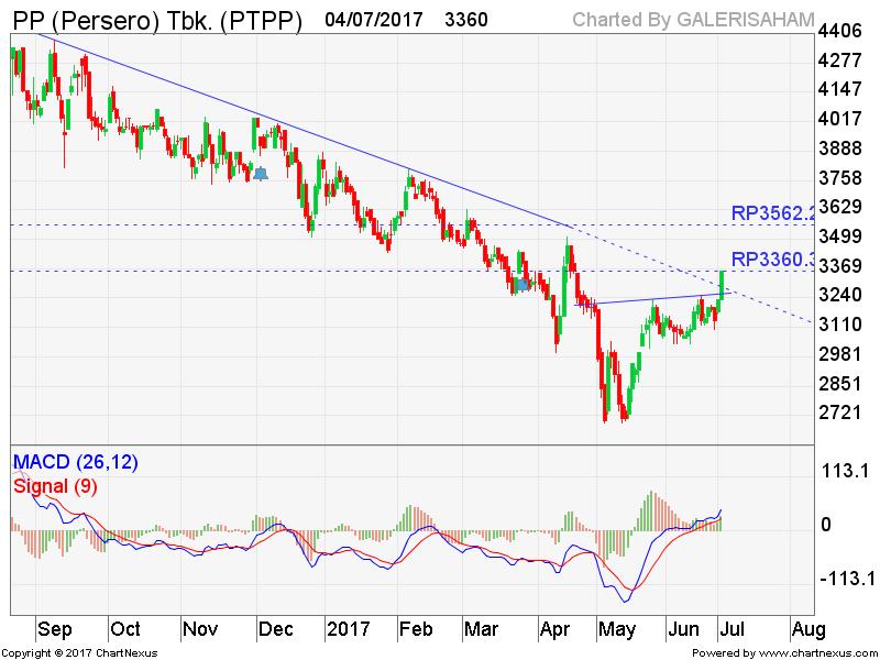 PTPP Break Down Trend Resist Line