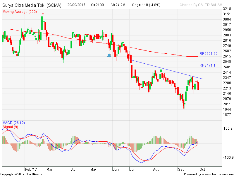 SCMA Menguji Down Trend Resist Line, Buy Jika Break Out