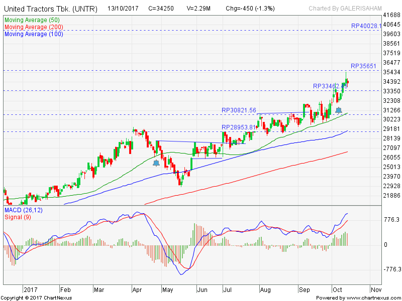 UNTR Dalam Fase Tren Naik & Break All Time High. What Next?