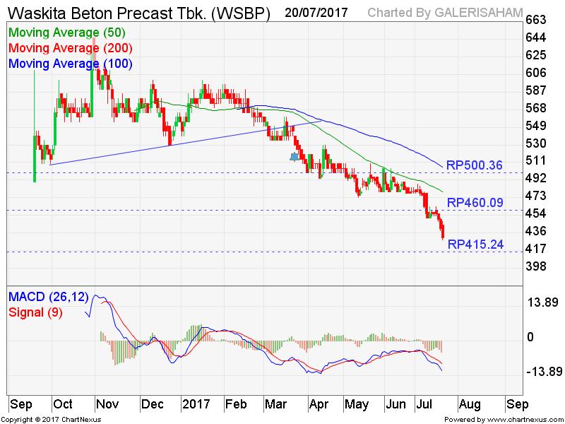 WSBP Mencapai Target Penurunan Kami, Waktunya Rebound?