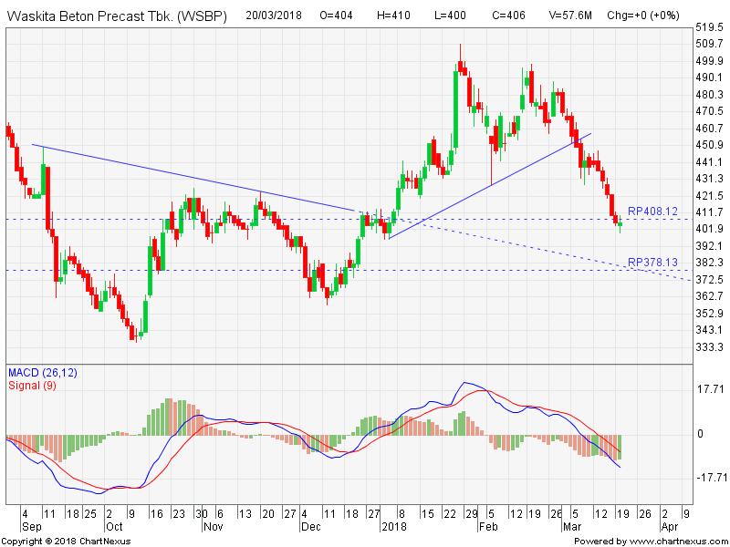 WSBP Dalam Fase Tren Turun, Sell on Rebound