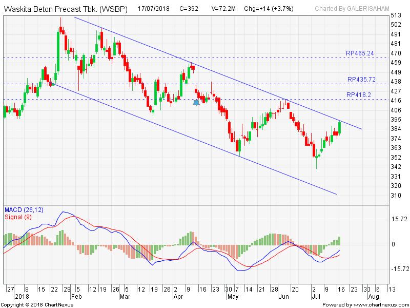 WSBP Menguji Down Trend Resist Line, Buy?
