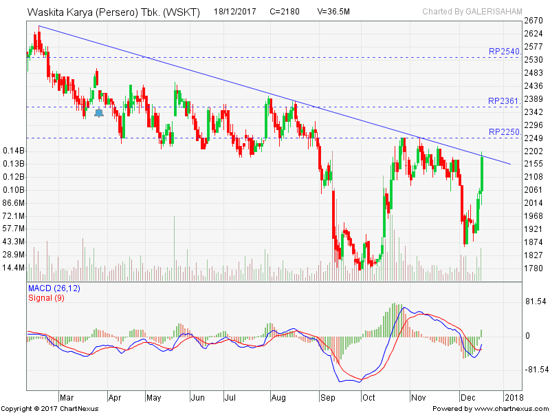 WSKT Menguji Down Trend Resist Line, Buy?