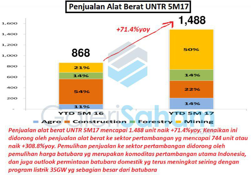 Ini Update Kinerja Fundamental UNTR