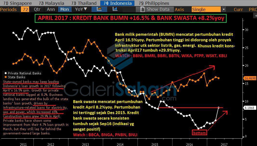 Begitu Murahnya Valuasi Perbankan Indonesia?