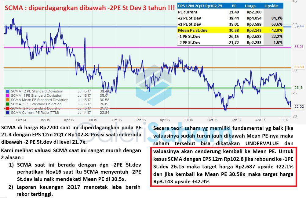 Review Ulang Fundamental SCMA