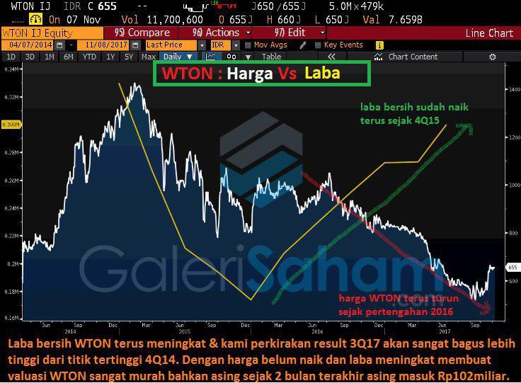 Anomali di Pergerakan Harga WTON