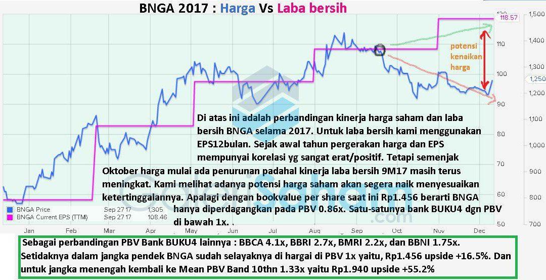Update Fundamental BNGA: Menarik, Tapi Kok…