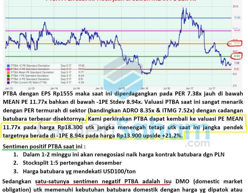 Reminder Target PTBA Berdasarkan PE BAND oleh tim GS PRO