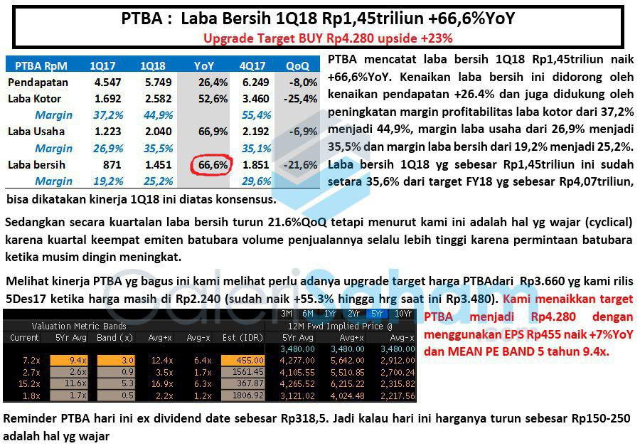 Update Fundamental PTBA Q1