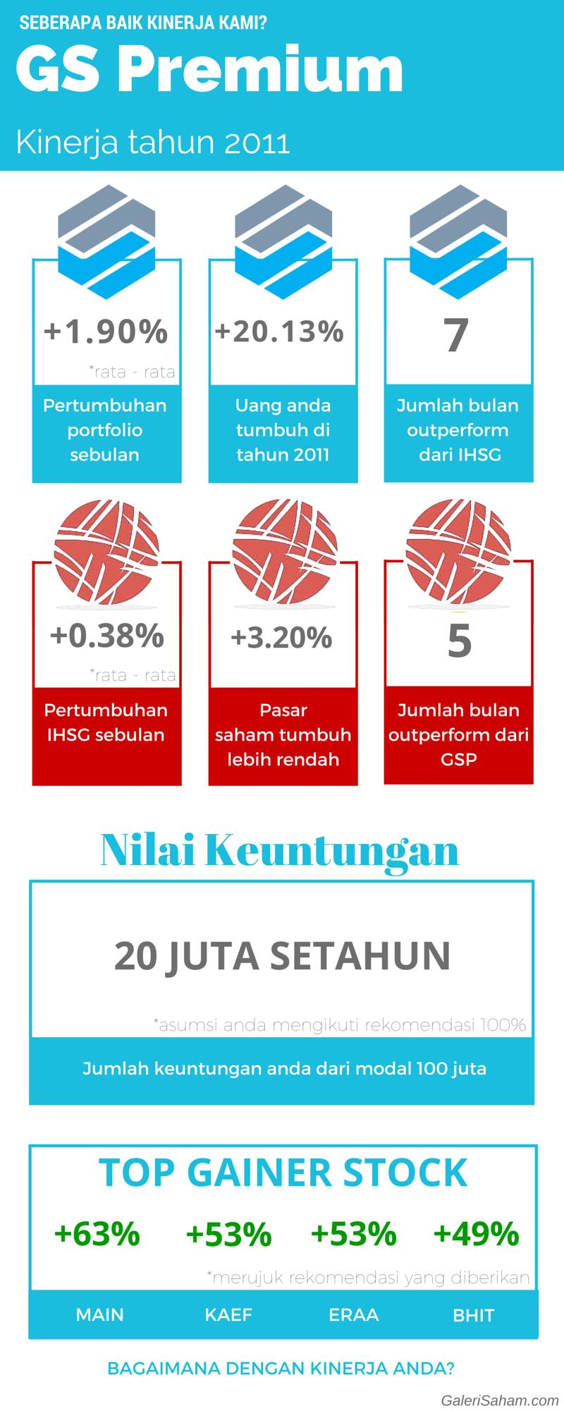 (selesai) Kinerja GS Premium 2011