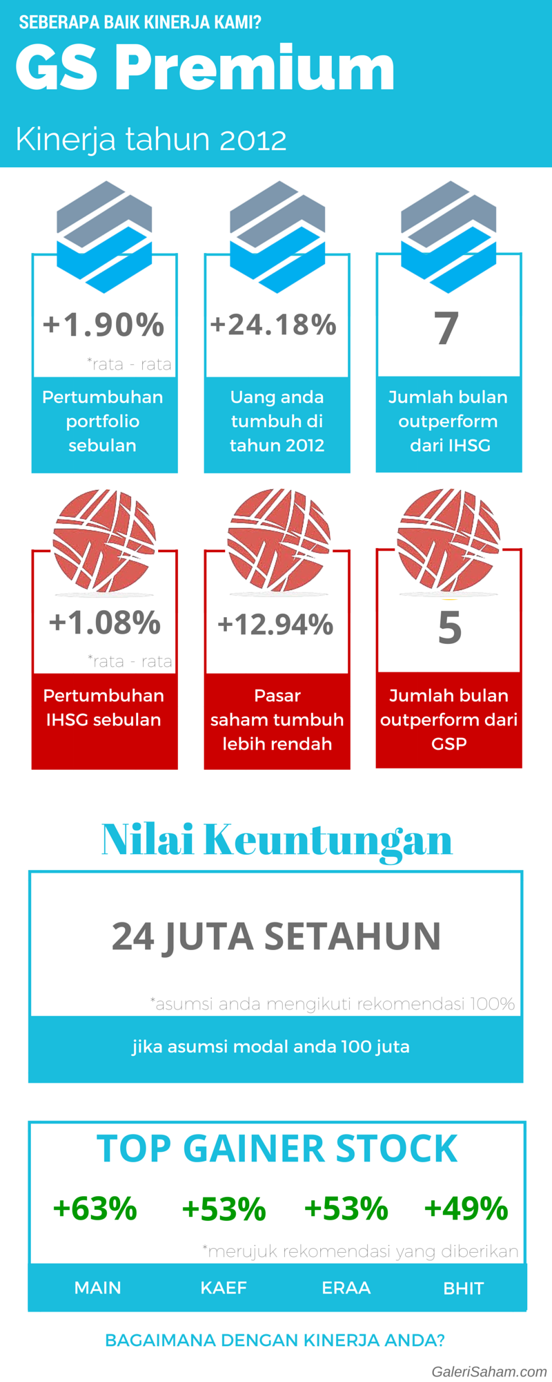 (selesai) Kinerja GS Premium 2012