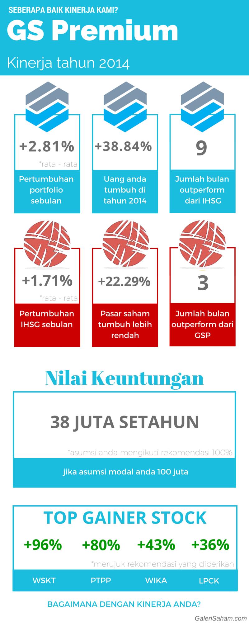(selesai) Kinerja GS Premium 2014