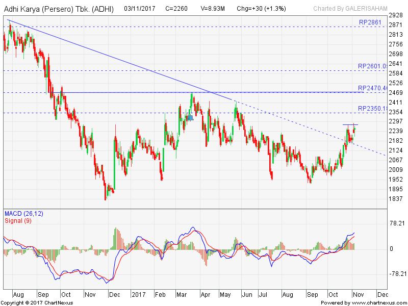 ADHI Break Down Trend Resist Line, Buy