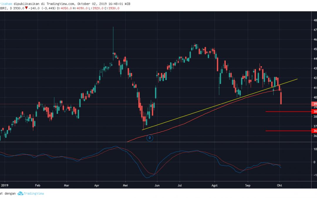 BBRI Memasuki Fase Bearish, Sell on Rebound
