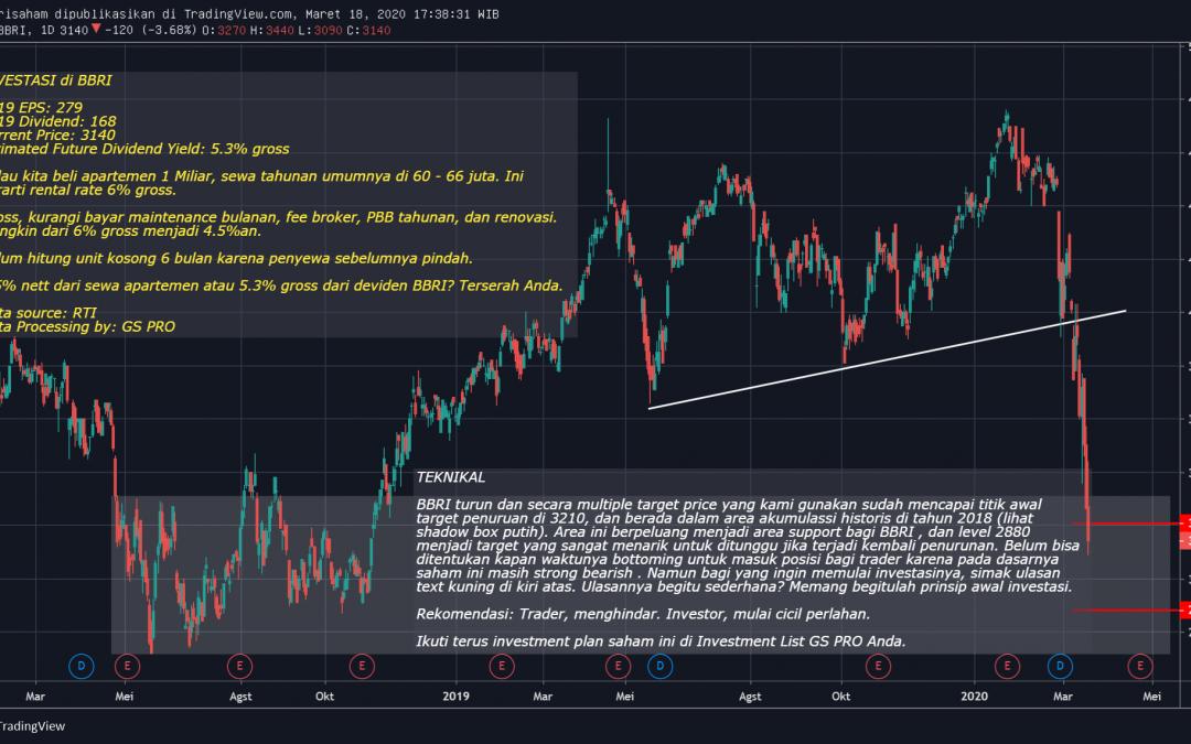BBRI Mulai Menarik Untuk Investor, Belum Untuk Trader