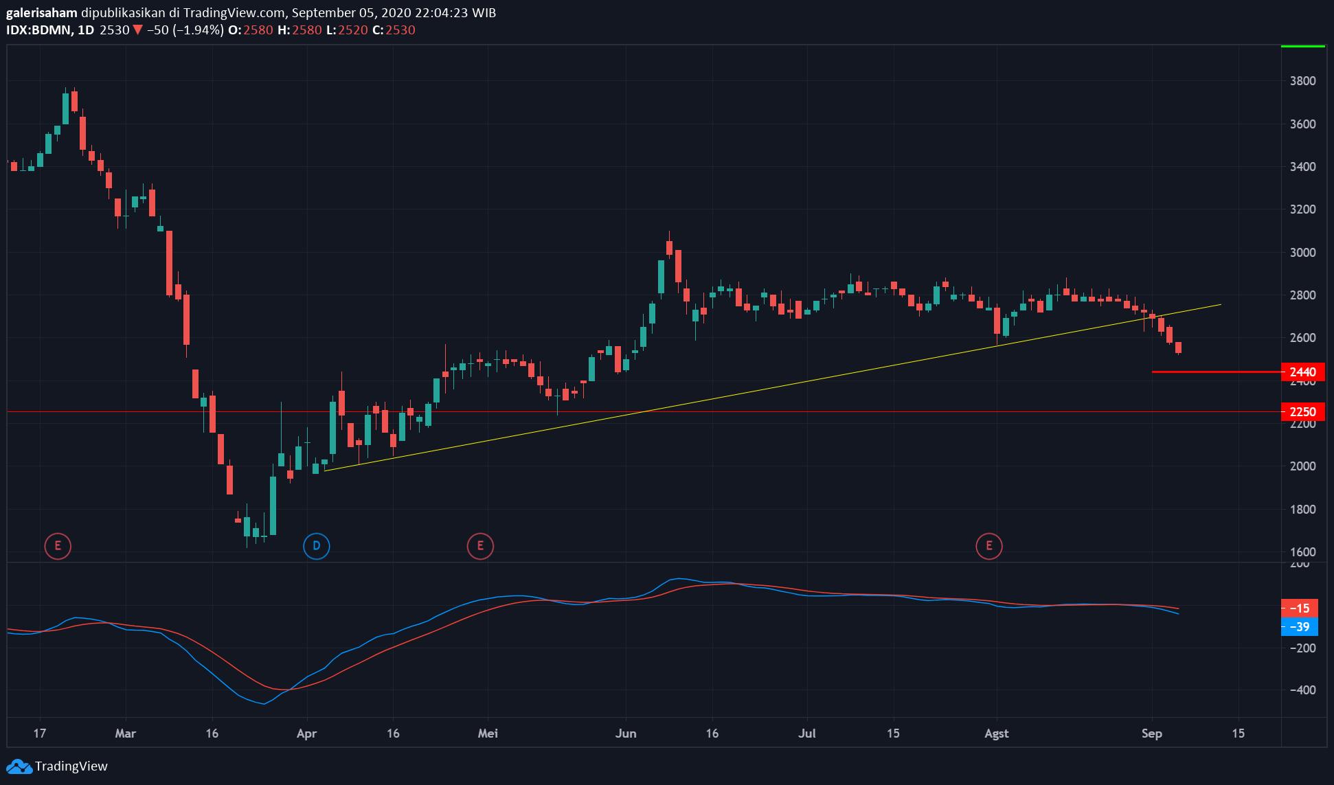 BDMN BDMN Bergerak Downtrend, Sell