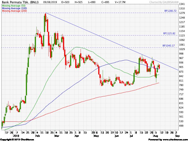 BNLI Menguji Downtrend Resist Line, Buy Jika Breakout