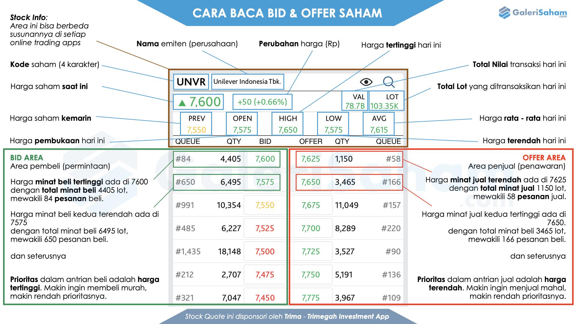 bid offer saham panduan
