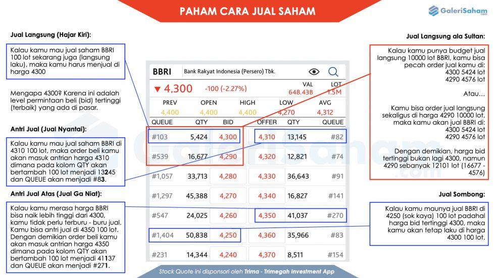 Cara Jual Saham Online | Trading Saham Online | GaleriSaham