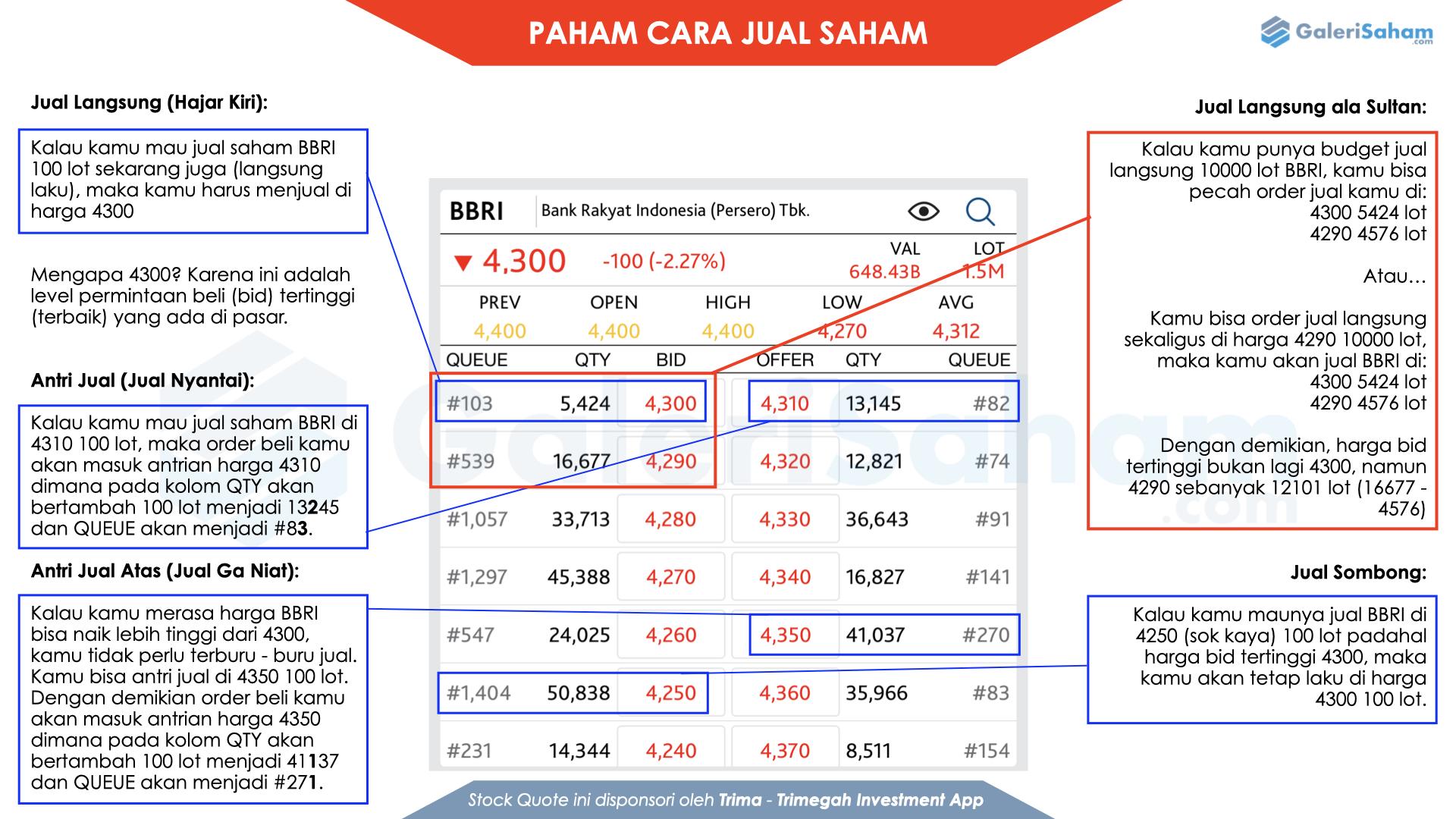 cara jual saham online