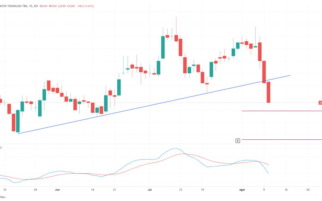 EMTK Memasuki Fase Bearish, Sell On Rebound