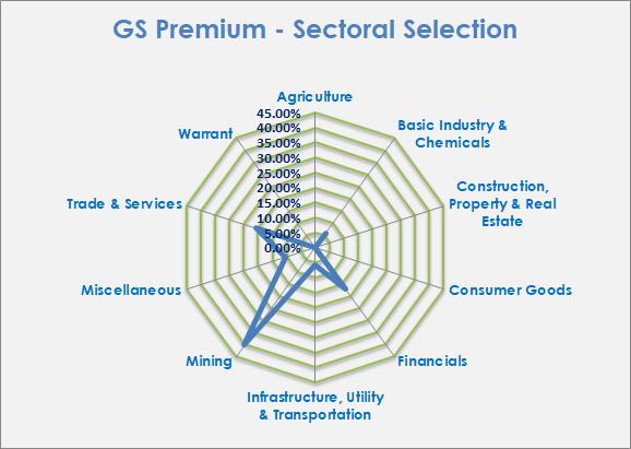 Kinerja Portfolio Agustus: 20,88% vs IHSG 10,75%