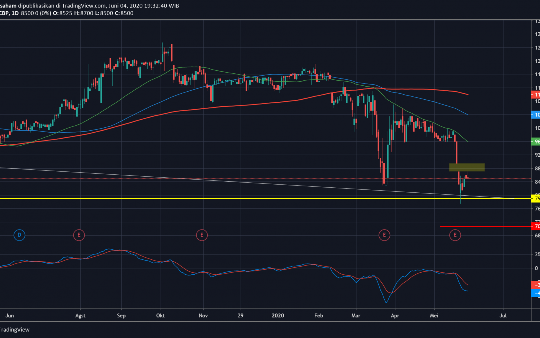 ICBP Dead Cat Bounce? Sell on Rebound