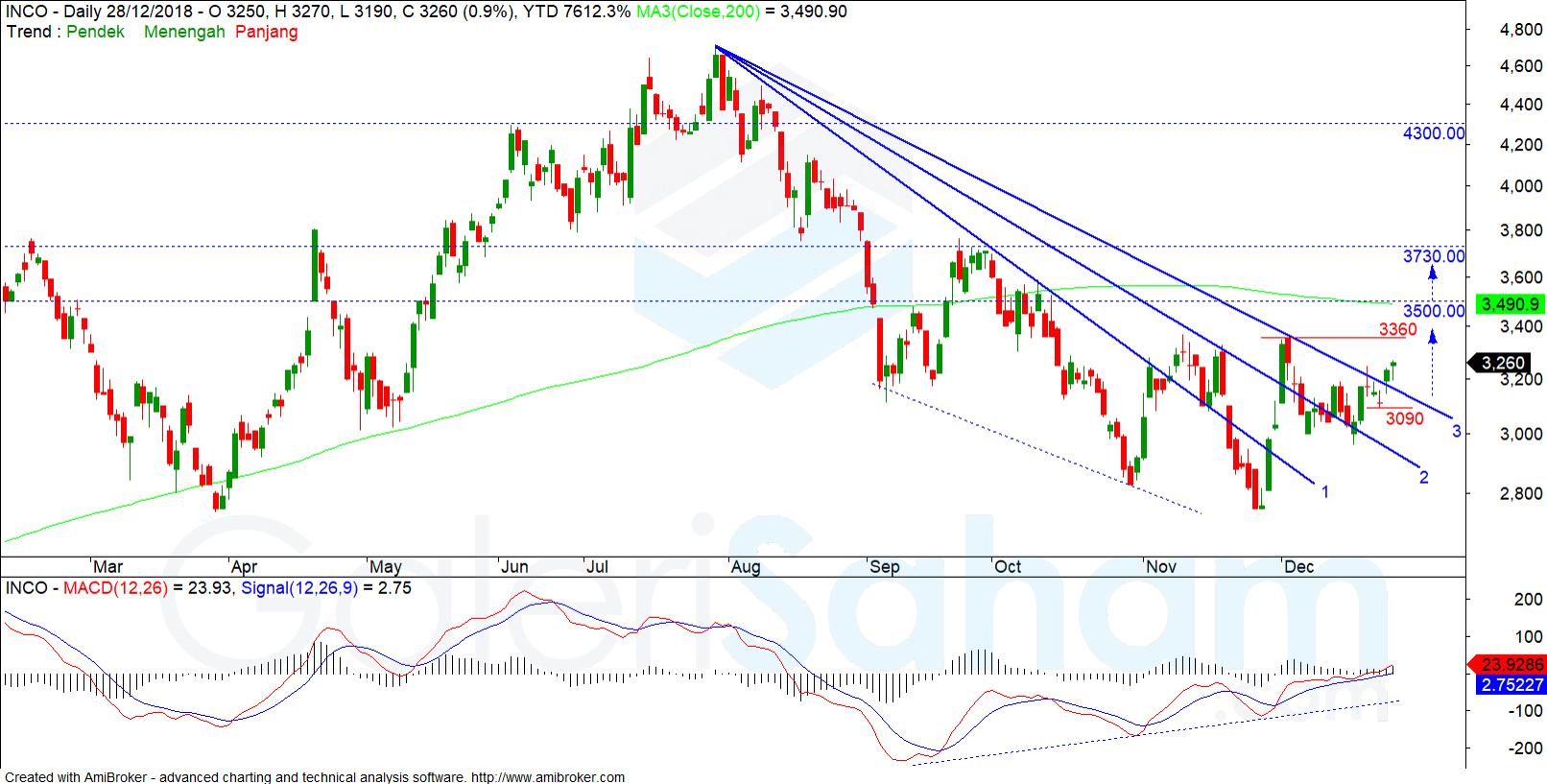 analisa saham INCO 190101