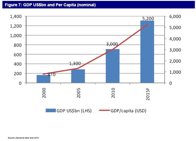Indikator - GDP Per Kapita