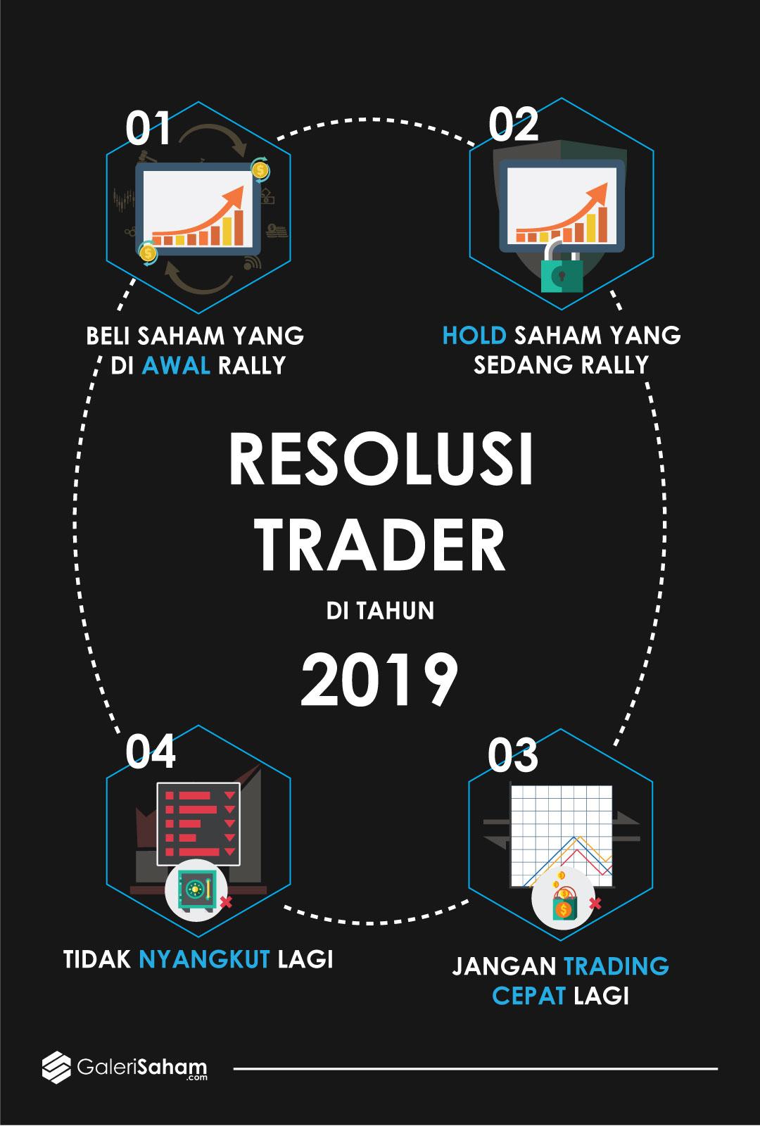 Resolusi trader 2019 Galerisaham