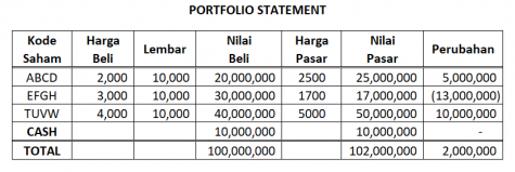 kinerja portfolio saham
