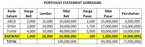 kinerja portfolio saham gorengan