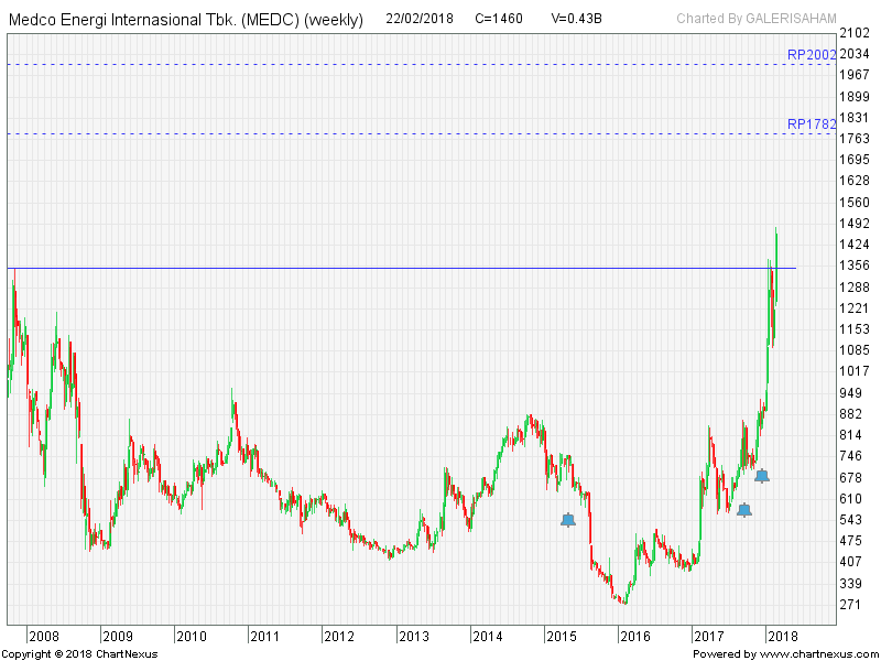 MEDC Break All Time High. Strong Rally Ahead?