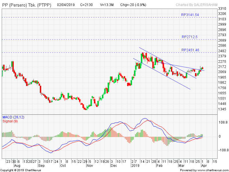 Analisa Saham PTPP: The New Bull?