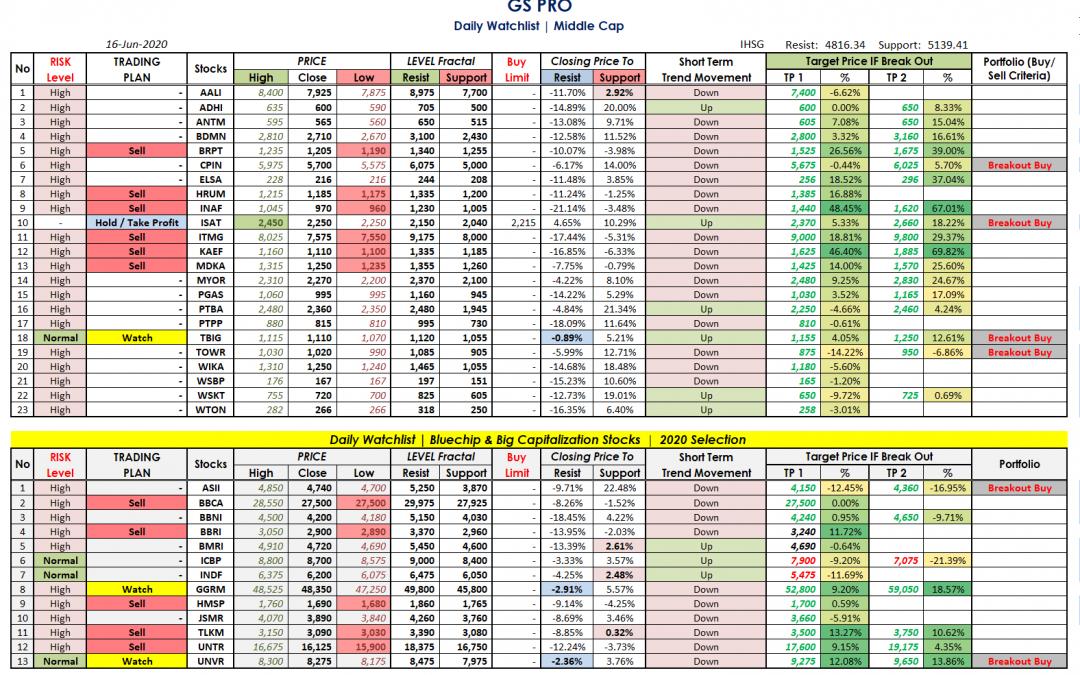Trading Note 16 Juni 2020