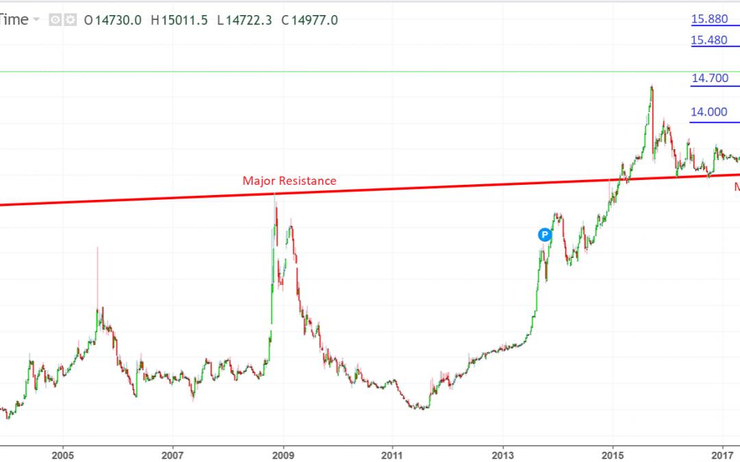 Kemana Arah Penguatan US Dollar Terhadap Rupiah? Simak Disini