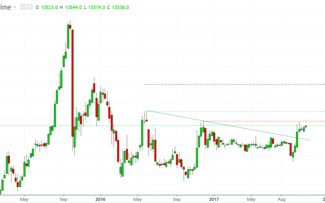 Memperkirakan Ruang Pergerakan US Dollar