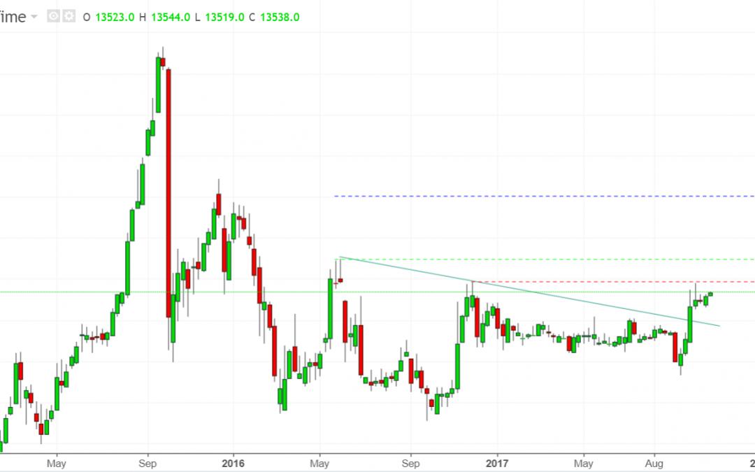 US Dollar Mencapai Target Teknikal GS. What Next?