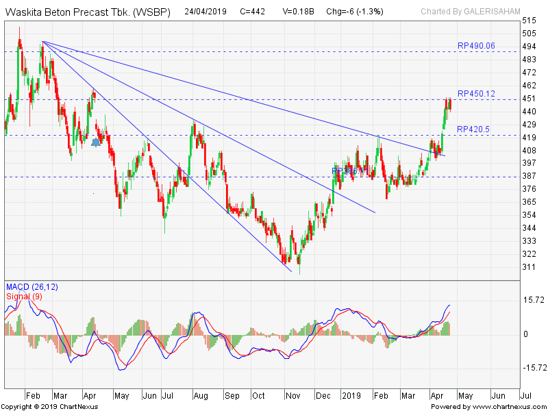 WSBP Strong Bullish, Buy Jika Breakout