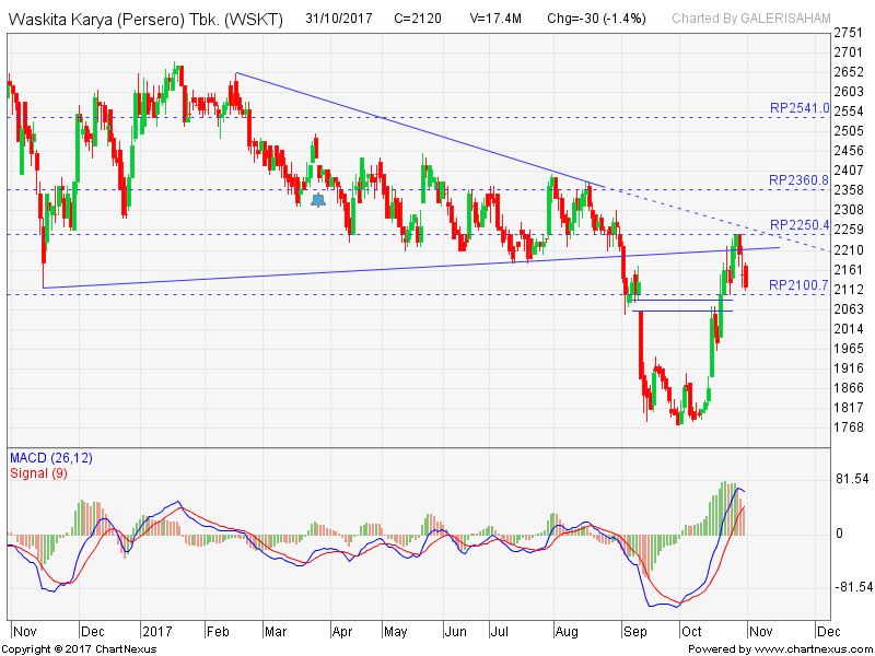 WSKT Menguji Area Down Trend Resist Line, Buy Jika Break Out